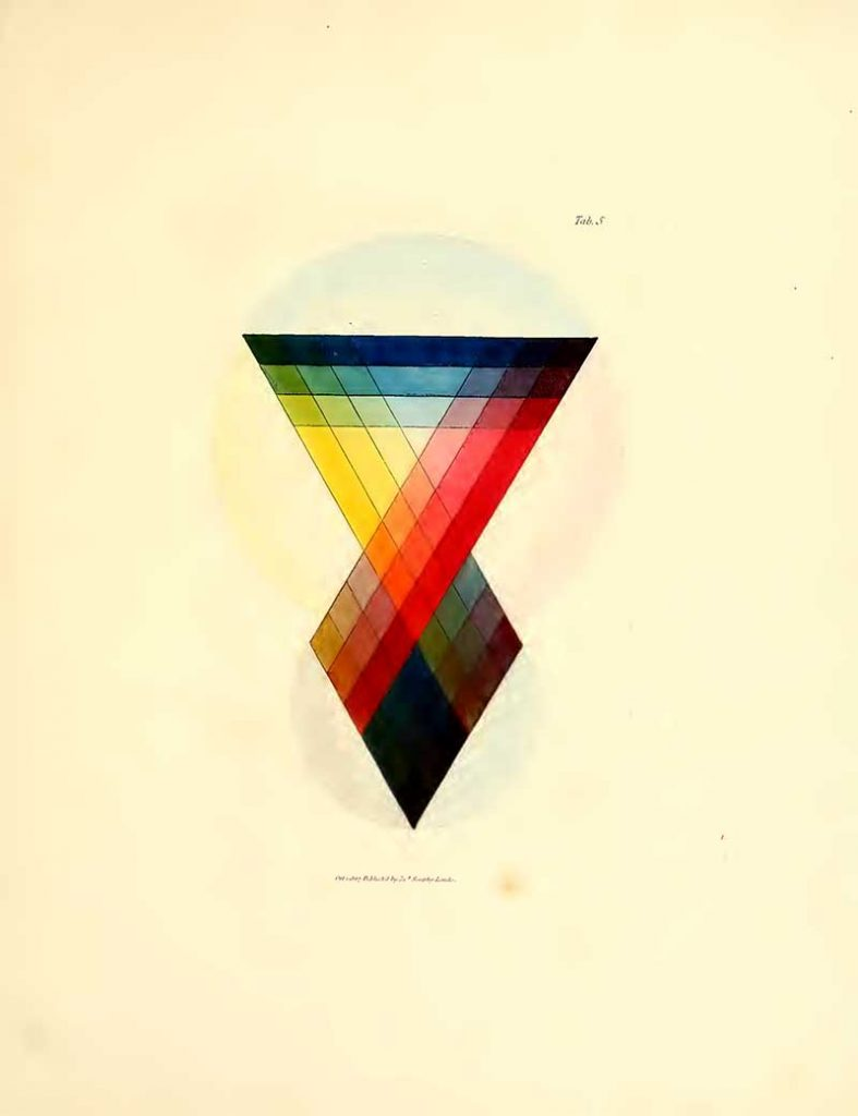 James Sowerby's A New Elucidation of Colours, Original, Prismatic, and Material (1809)