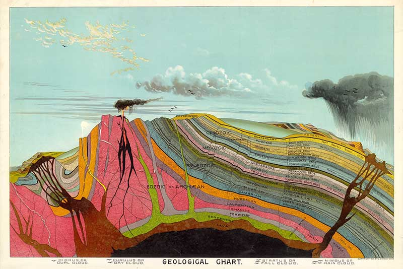 Vintage Geology chart