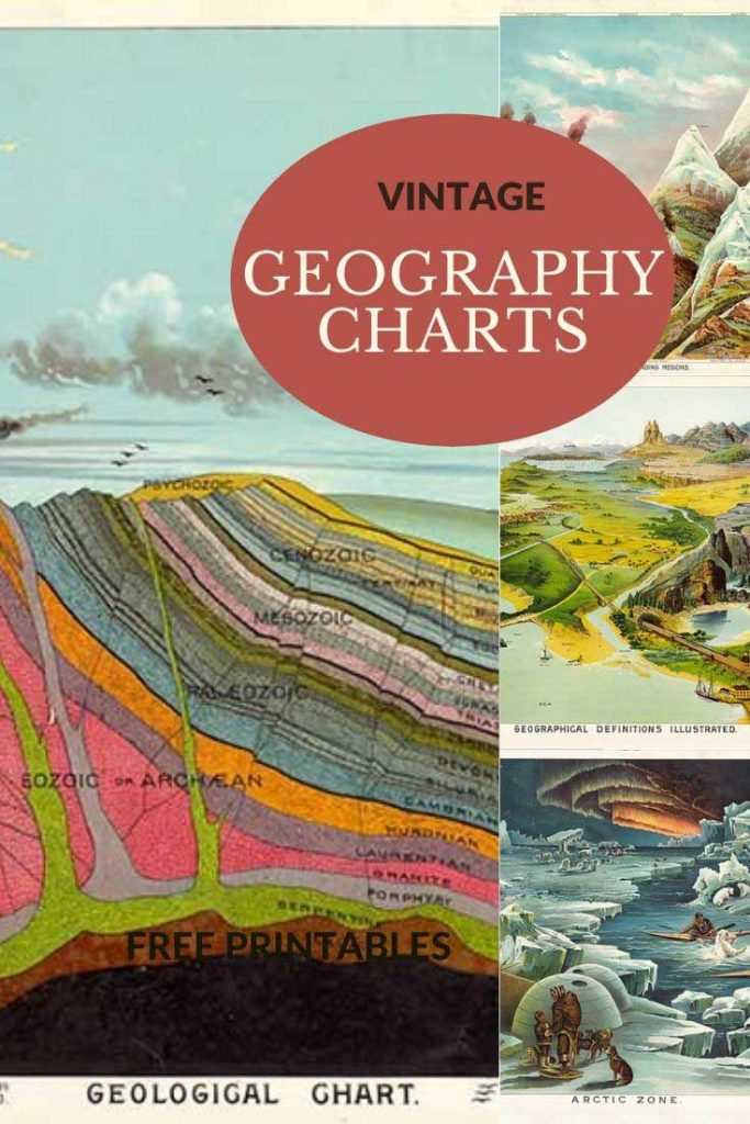 Vintage geography school posters