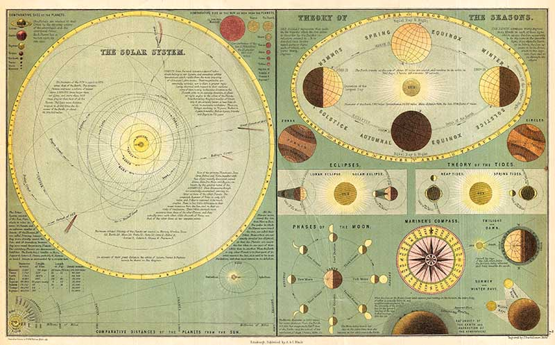 Adam and Charles Black's 1873 chart of the Solar System