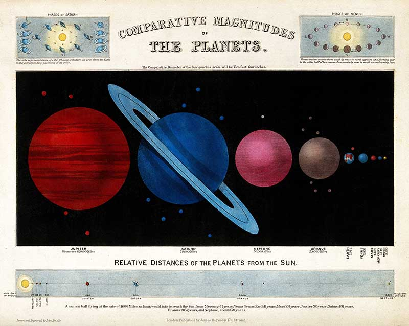 Astronomy; a diagram of the earth and other planets