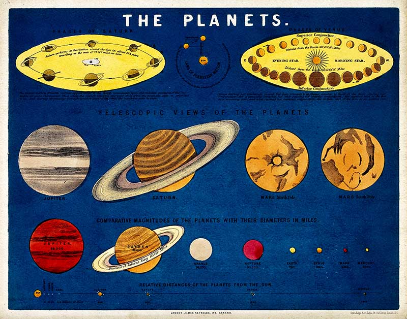 Astronomy: a diagram of the relative sizes of the planets.