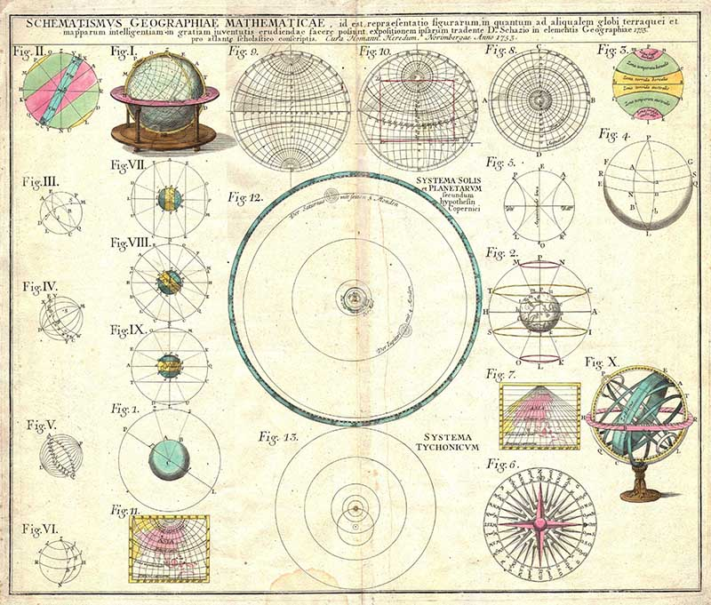 Solar system Astronomical Poster.