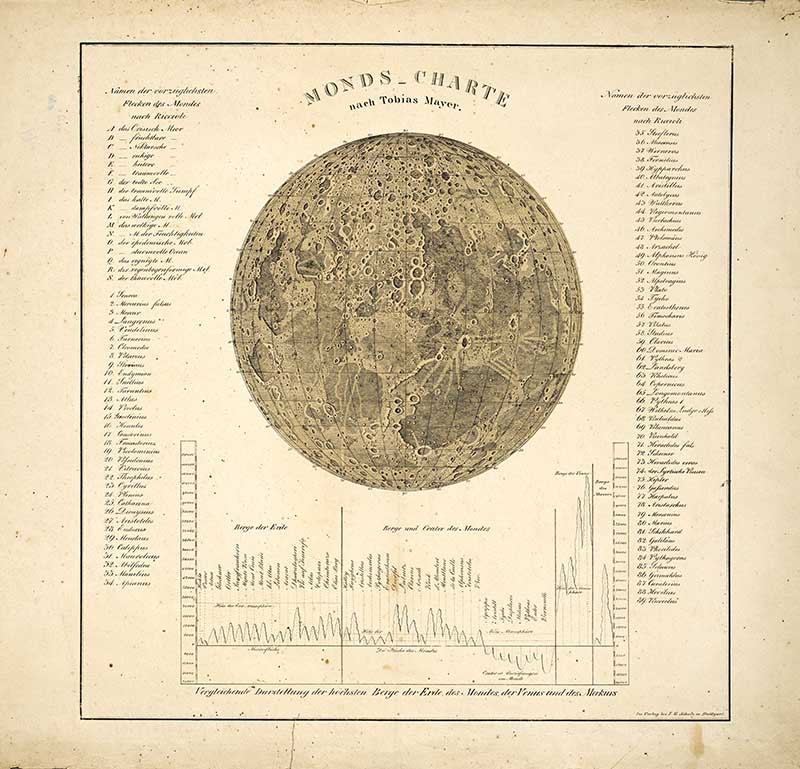 Astronomical poster 1770 map of the moon