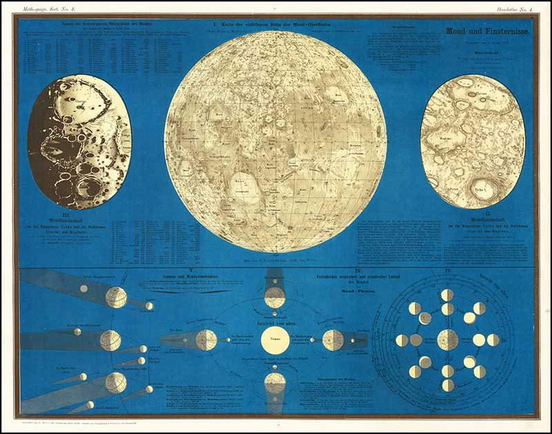 Astronomy poster of the moon and it's eclipses