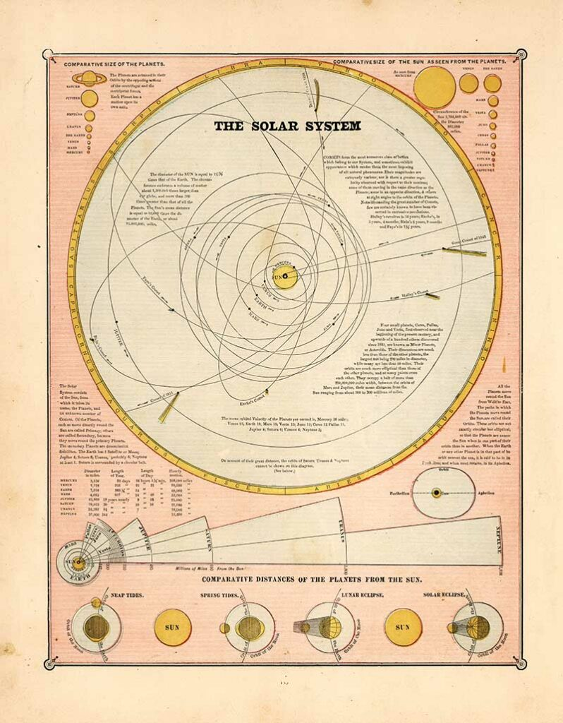 vintage poster of the solar system